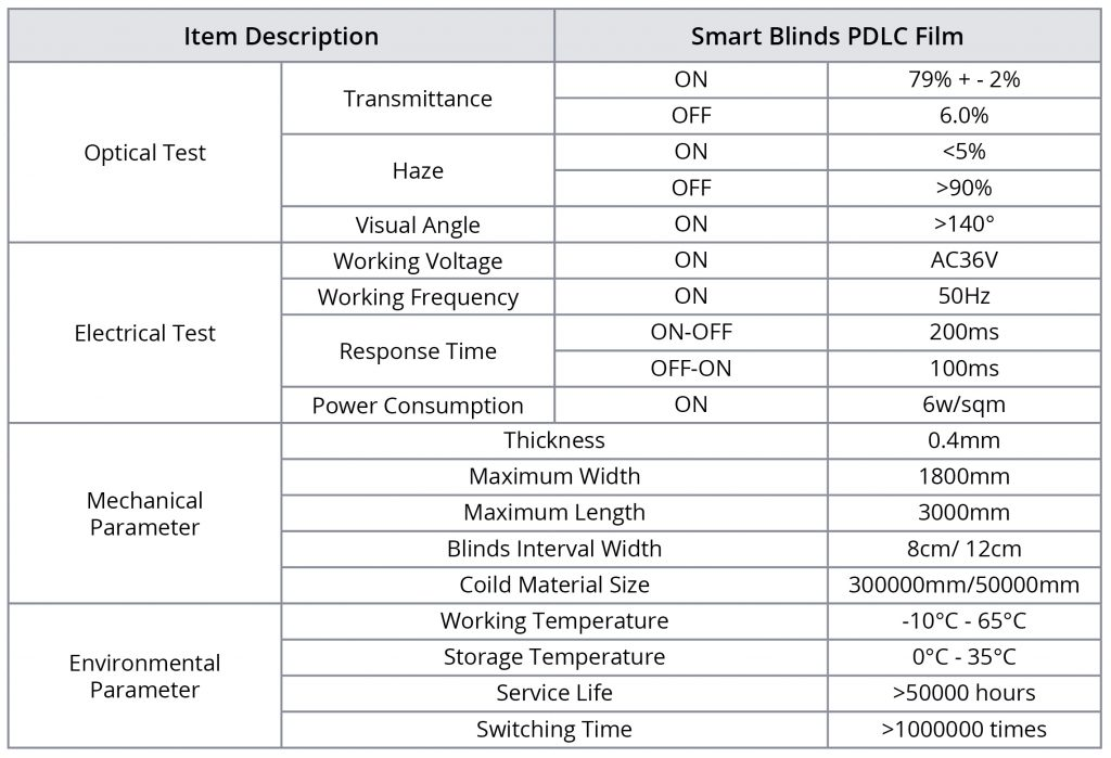 Smart Blinds Technical Data
